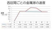 各区間ごとの金属球の速度.jpg